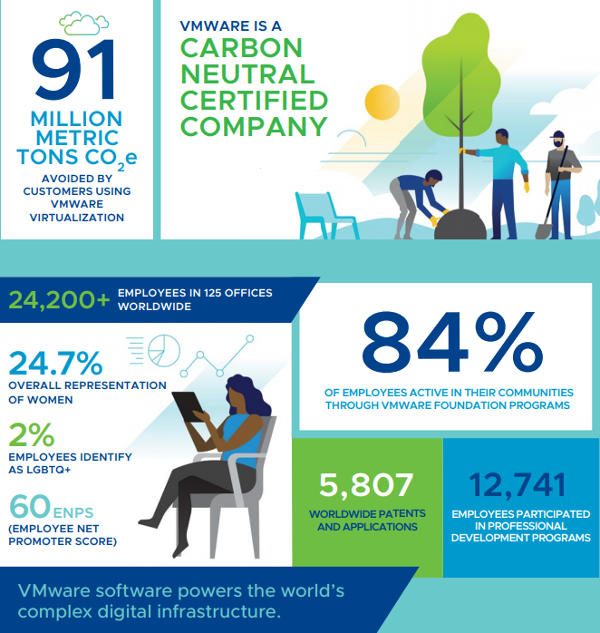VMware Global Impact Report 2018