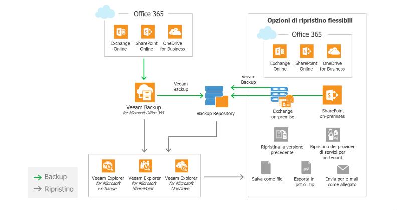 Veeam Backup for Microsoft Office 365