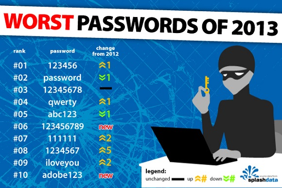 SplashData, password peggiori del 2013