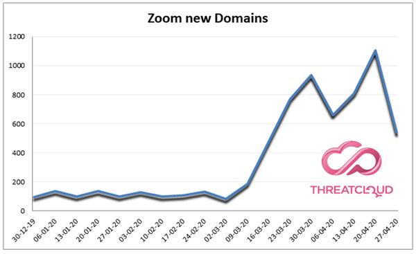 Zoom_Domain