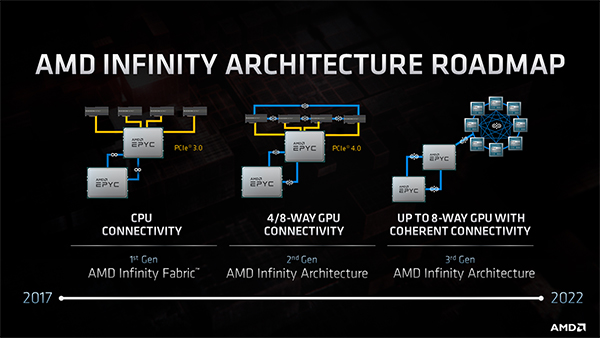 amd-infinity-fabric-architecture-roadmap-s-06-03-2020.jpg