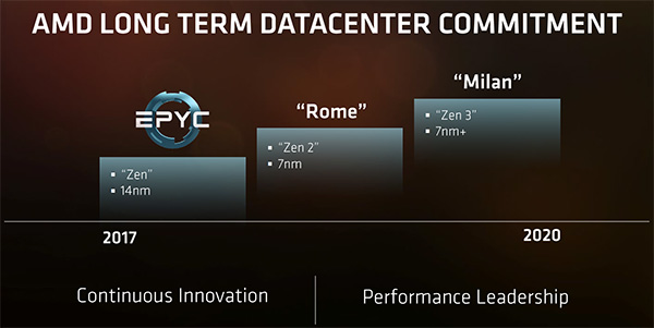amd_epyc_roadmap.jpg (42493 bytes)