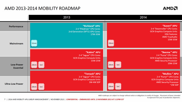 amd_roadmap_2014_mobile_2.jpg (54867 bytes)