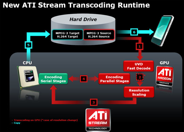 Технология ATI Stream предназначена для поддержки вычислений на GPU, при эт