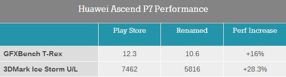 Benchmark truccati per Huawei Ascend P7: penalizzato su ...