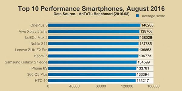 AnTuTu, smartphone più veloci