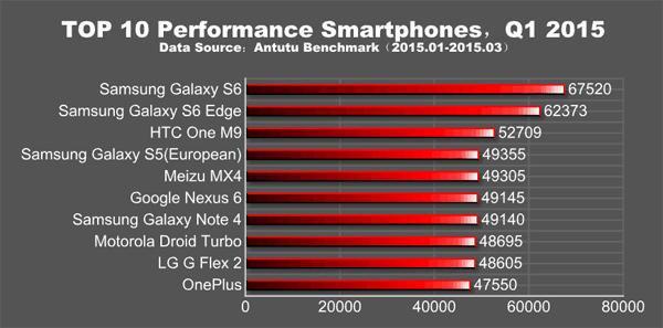 I 10 migliori smartphone del primo trimestre 2015
