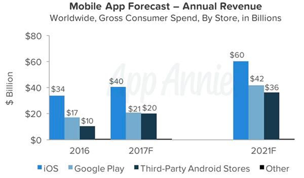 Mercato degli app store: nel 2017 Android supererà iOS