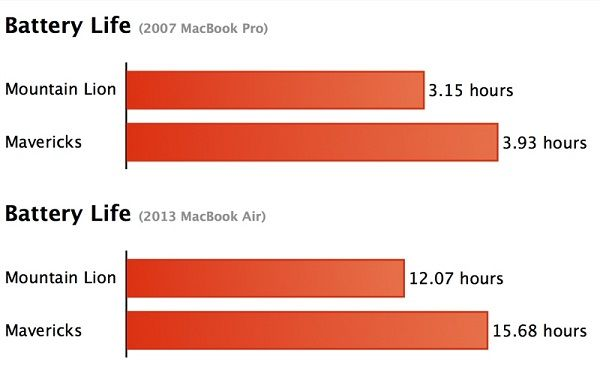 Macbook Pro e Air: autonomia operativa con OSX Mavericks