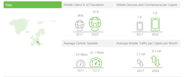 cisco mobile connectivity forecast 2020