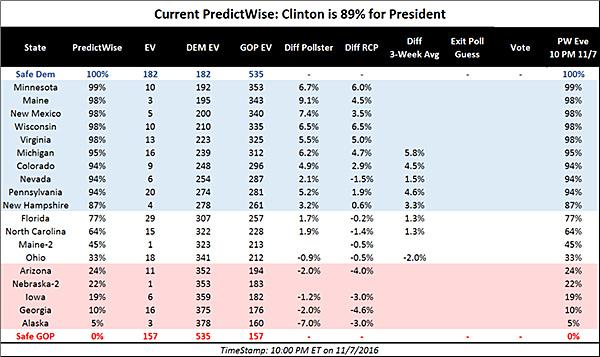 Chi vince fra Clinton e Trump