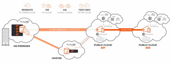 cloud-block-store-diagram