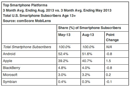 Analisi mercato smartphone agosto 2013