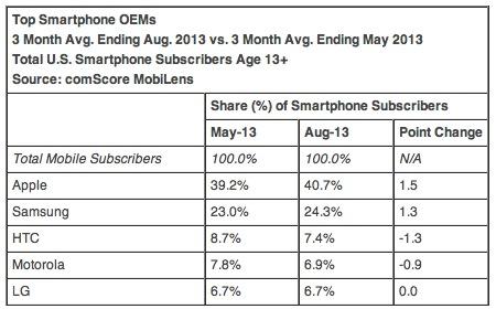 comScore analisi mercato smartphone agosto 2013
