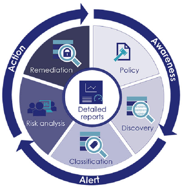 data-discovery-and-classification-wheel