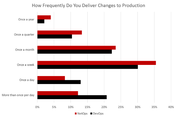 deliver_changes_to_production_201