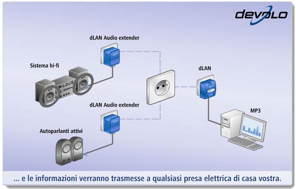 Segnali audio attraverso la rete elettrica con dlan audio - Impianto stereo per casa ...