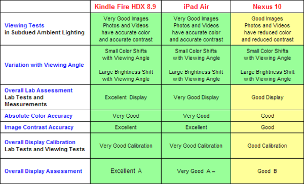 iPad Air, Kindle Fire HDX, Nexus 10, test display