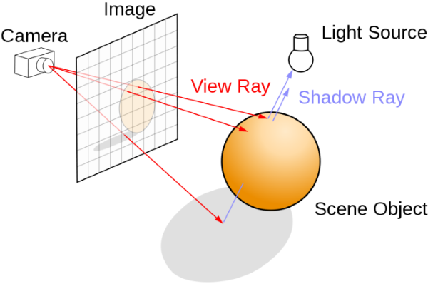 DirectX Raytracing