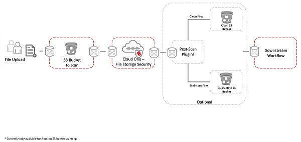 file-storage-security-diagram