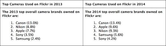 Flickr, statistiche del 2014