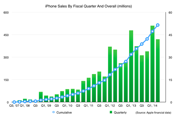 Forbes, vendite iPhone dal 2007