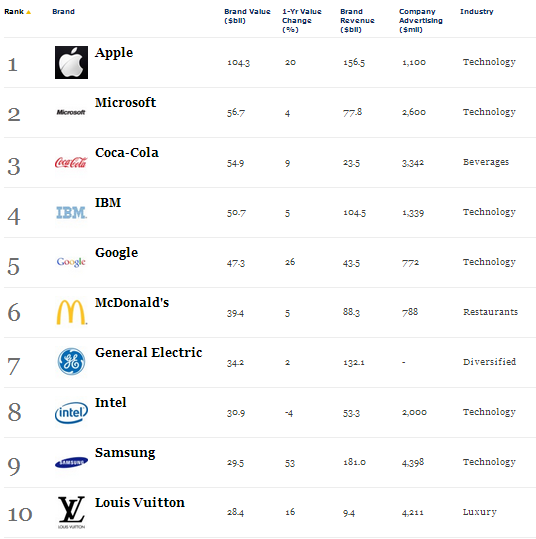 Forbes, The World's Most Valuable Brands