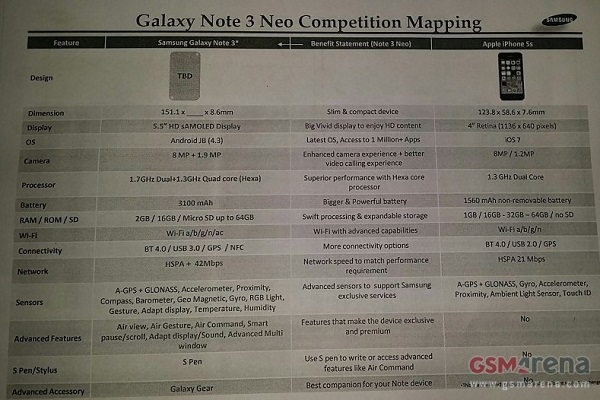 Samsung Galaxy Note 3 Neo vs iPhone 5S