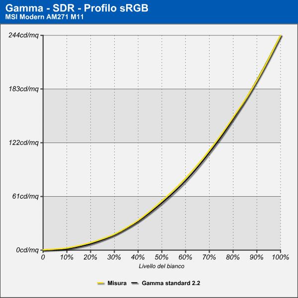 Curva di Gamma