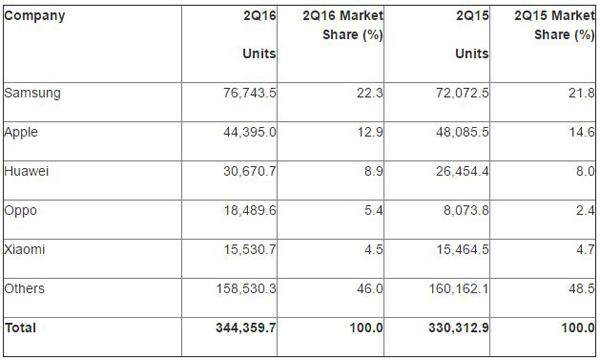 Samsung, Huawei e Oppo crescono. Apple Cala | Q2 2016
