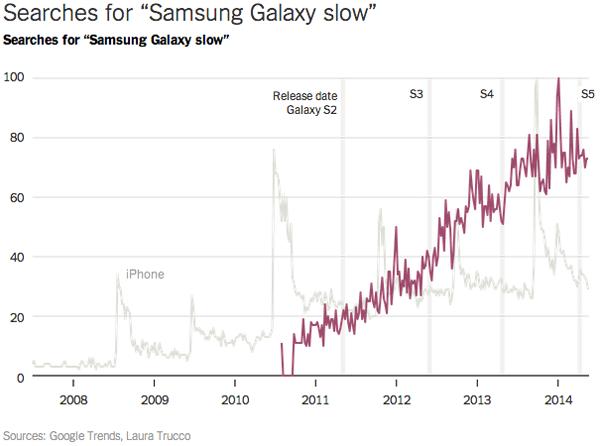 Studio Università Harvard: relazione fra nuova versione Android e rallentamento dispositivi Galaxy