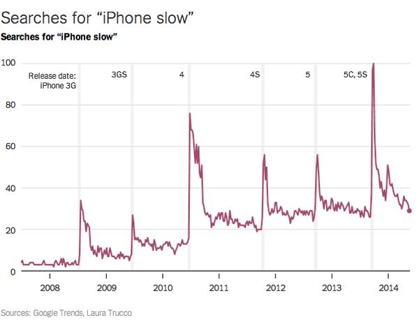Studio Università Harvard: relazione fra nuova versione iOS e rallentamento iPhone