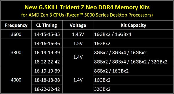 G.Skill Trident Z Neo: i modelli pensati per Ryzen 5000