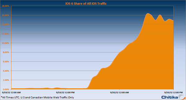 iOS_6_Growth.png (51929 bytes)