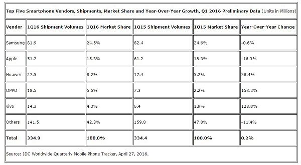 Smartphone: mercato in contrazione nel I trimestre 2016