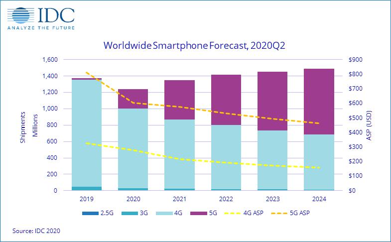idc_mercato_smartphone_2020.png