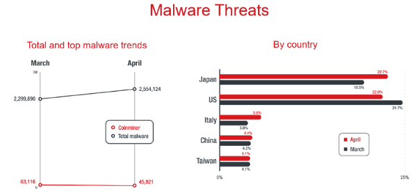 Trend Micro Malware Threats Aprile 2019