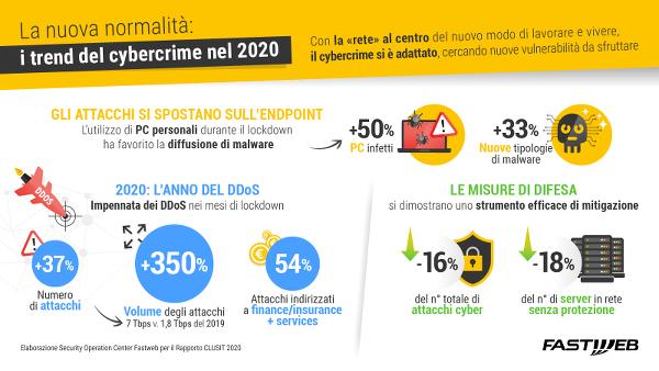 infografica_clusit_trend_cybercrime_2020