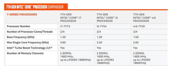 intel comparison