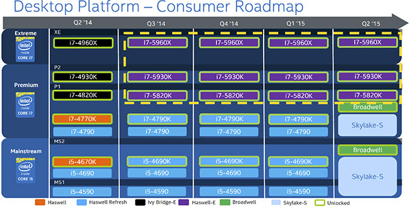 intel_roadmap_broadwell_skylake.jpg (85791 bytes)