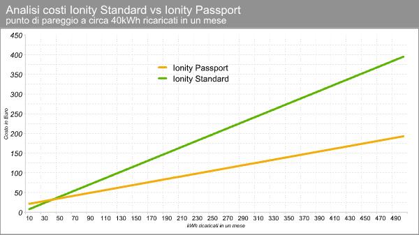 ionity_passport_analisi.png