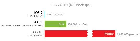 iOS 10, problemi di sicurezza con i backup