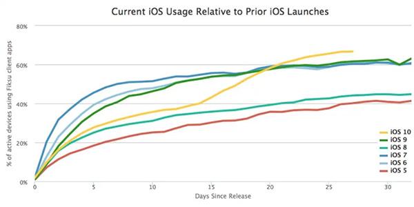 iOS 10, adozione