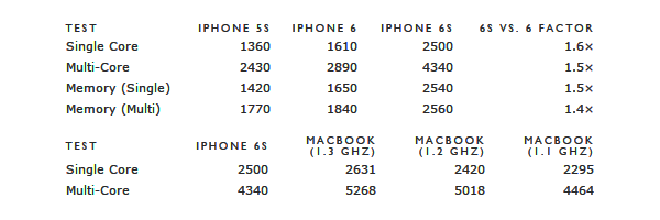 iPhone 6S, benchmark iPhone 6S vs MacBook