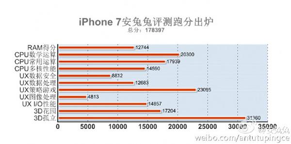 iPhone 7, punteggio su AnTuTu