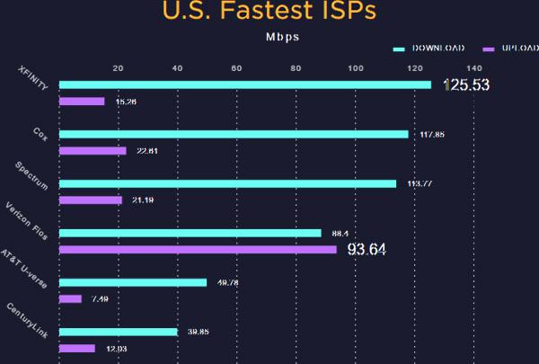 Provider internet più veloci in USA