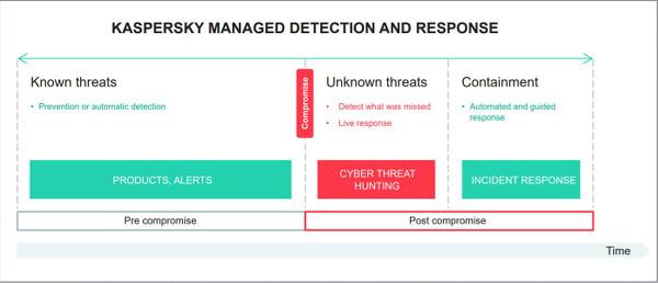 kaspersky-managed-detection-and-response-datasheet