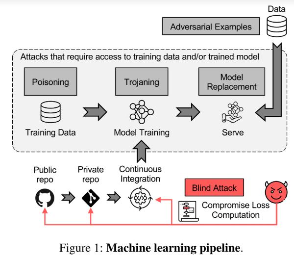 machinelearningattack
