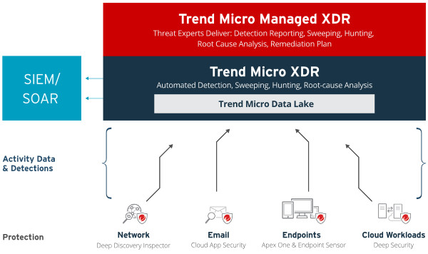 managed-xdr-diagram