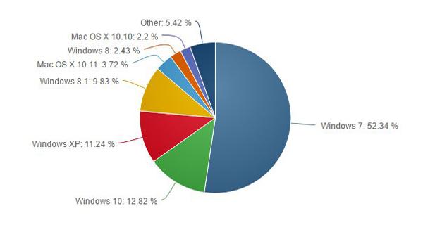 net market share